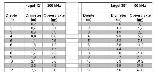 plaatje 3 tabel
