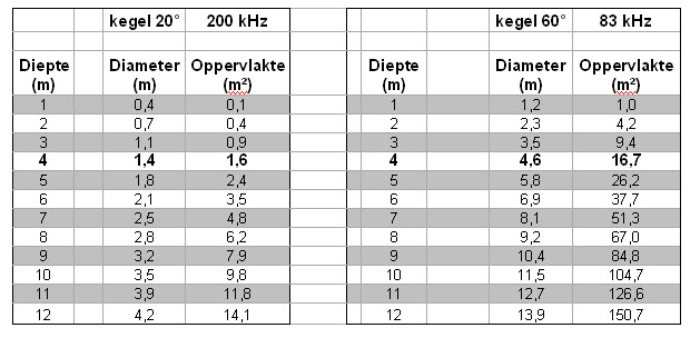 plaatje 5 tabel 2
